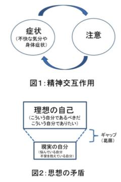 森田療法の治療の対象と診断